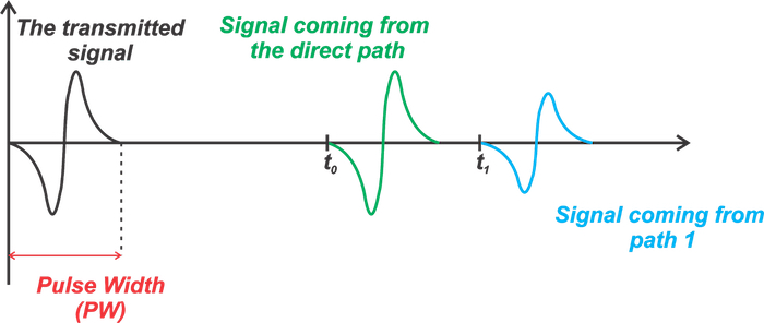 For every pulse transmitted, two pulses appear at the receiver input.