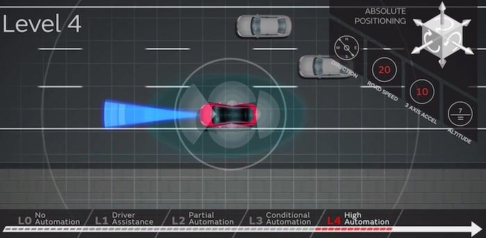 Stages of autonomous driving