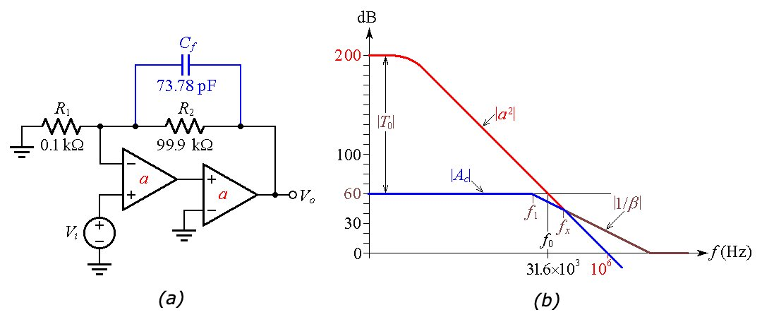 Frequency compensation for φ-sub-m > 45°