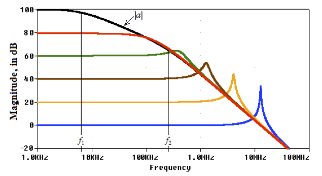 Frequency Compensation of Operational Amplifiers