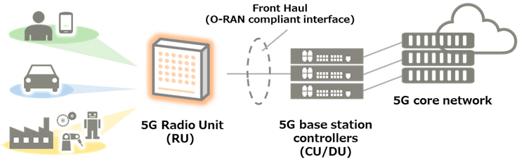 Fujitsu's vRAN based configuration