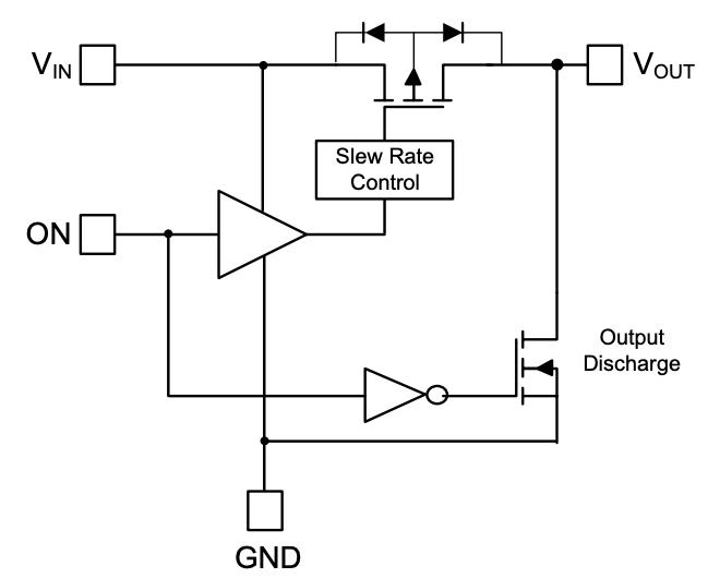 Functional block diagram of AP22913
