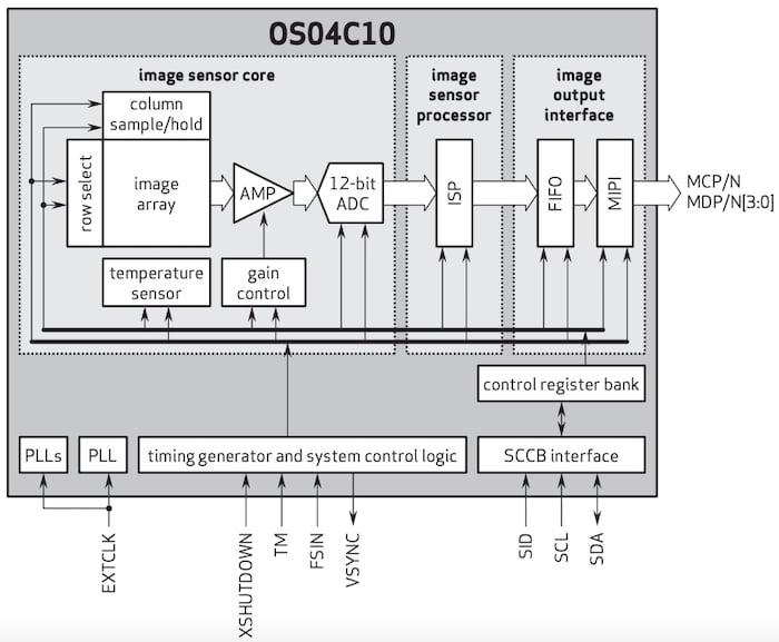 OSC04C10