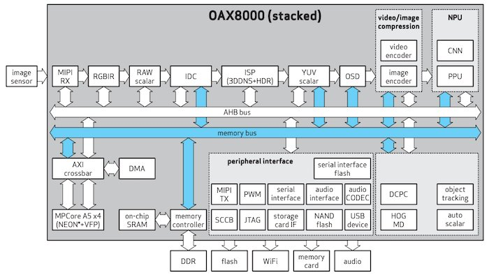 Functional block diagram of the OAX8000