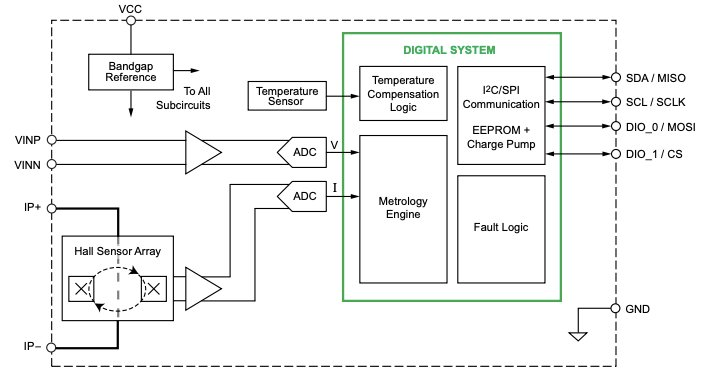 Functional block diagram of the ACS37800