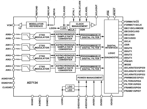 Functional block diagram of the AD7134