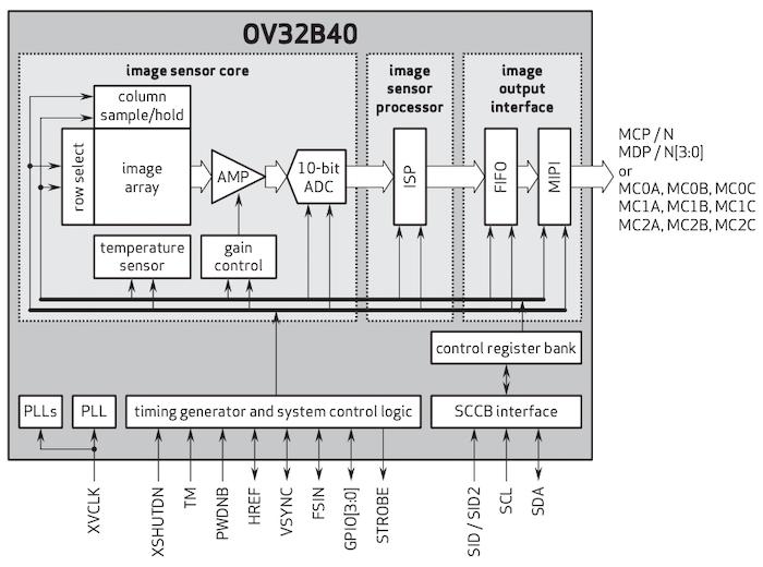 Functional block diagram of the OV32B40