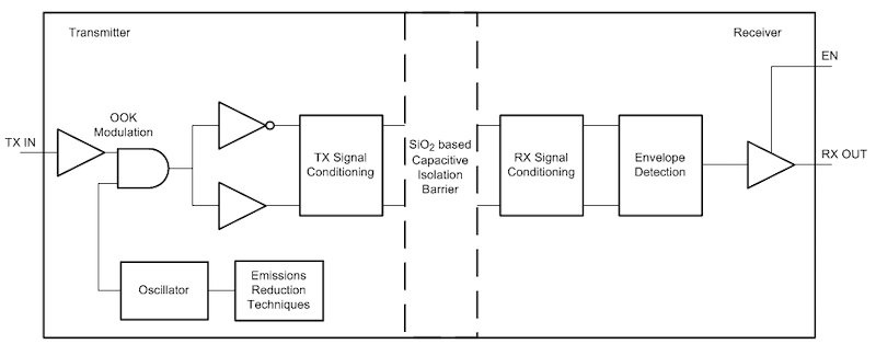 Functional diagram of ISO7741E-Q1