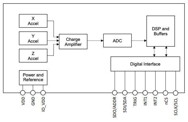 Functional diagram of KX132-1211.