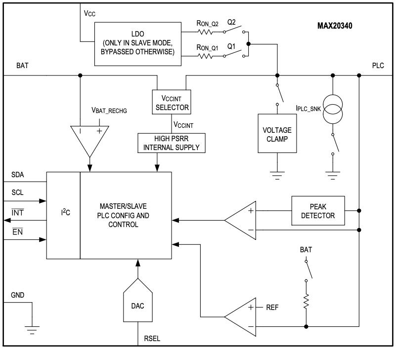 Functional diagram of MAX 20340