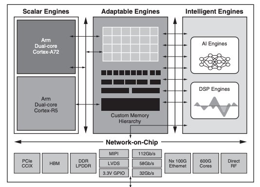 Functional diagram of the Versal ACAP.