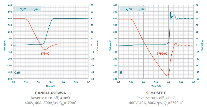 GAN041-650WSA compared to Si MOSFET