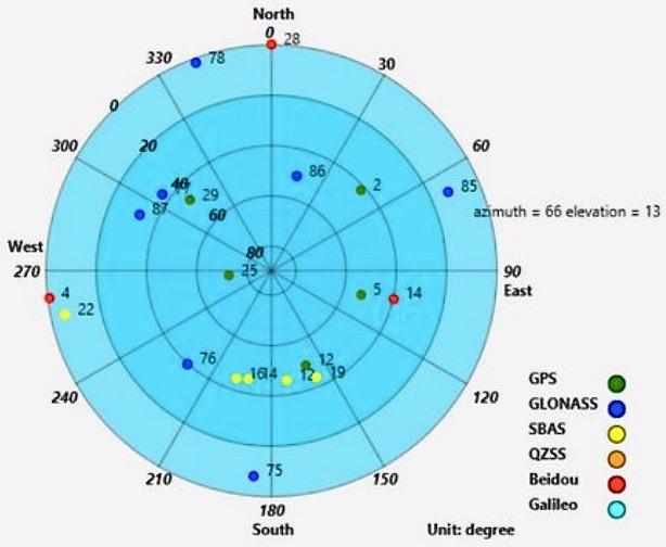 GNSS/RTK inertial navigation system