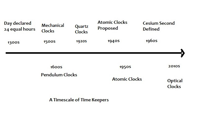 GPS Times, Atomic Clock Frequencies, and the Increasing Accuracy of GPS