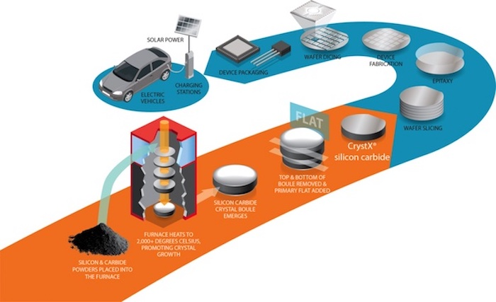 GTAT, a new acquisition by onsemi, produces SiC with a focus on EV and EV charging.