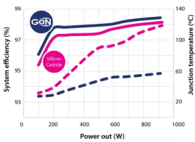 GaN and SiC efficiencies vs. output power and temperature