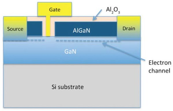 GaN transistor layout