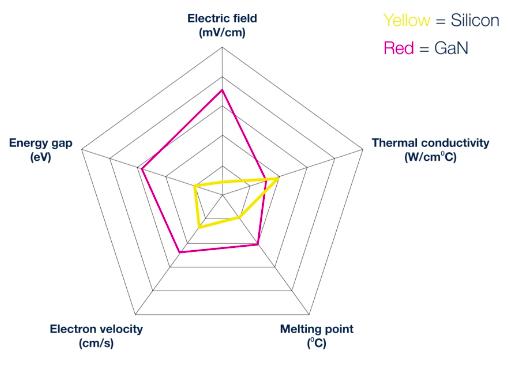 GaN transistors and Si MOSFETs