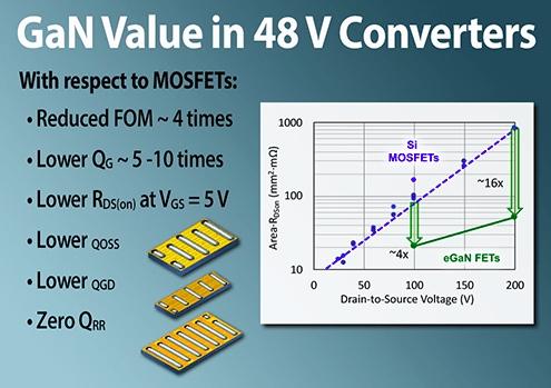 GaN vs. Si transistors