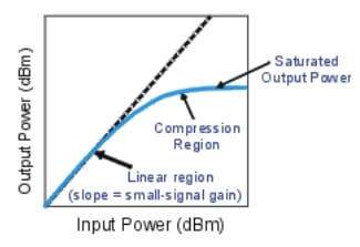 Gain compression is shown graphically