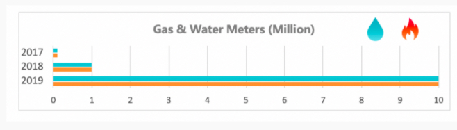 Gas and water meter growth