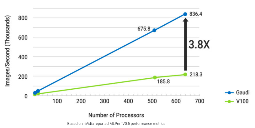 Gaudi compared to Nvidia V100.