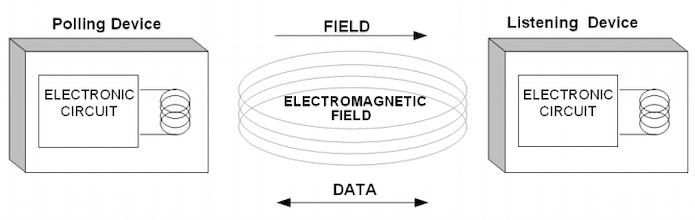 General structure of NFC data transmission