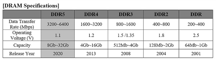 Generational differences in DRAM specifications