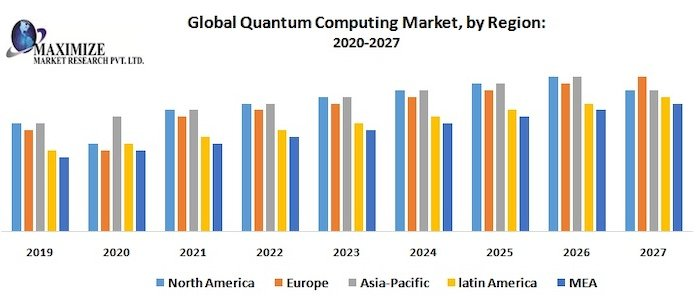 Recent and prediction quantum computing growth by region.