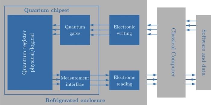 A simplified quantum computer system diagram.