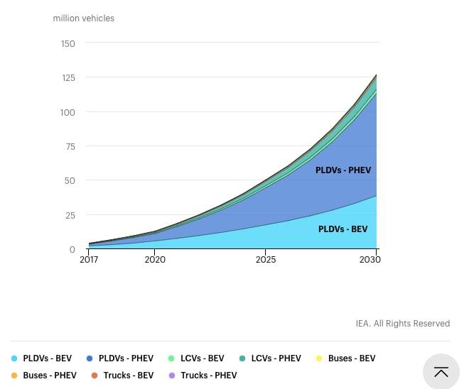 Global EV vehicle deployment forecast to 2030