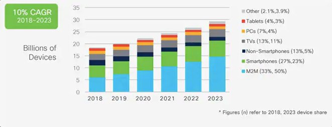 Global internet device trends and predictions