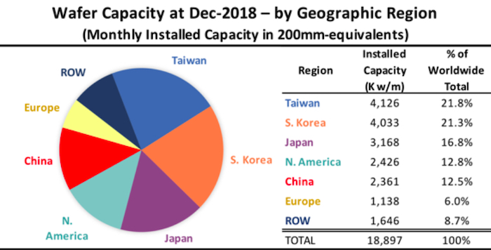 Global wafer capacity in 2018 by geographic region