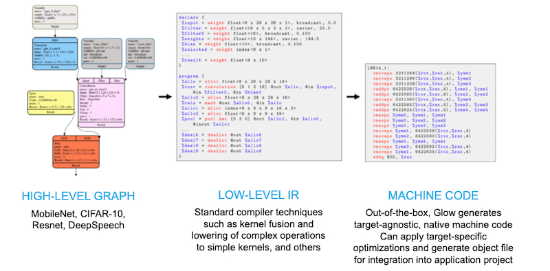 Glow compiler performs graph lowering to machine code