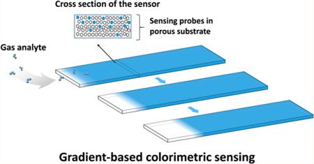 Gradient-based colorimetric sensing