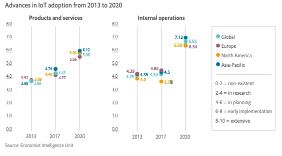 A graph detailing advances in IoT adoption from 2013 to 2020.
