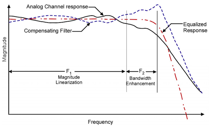 Graph depicting channel equalization