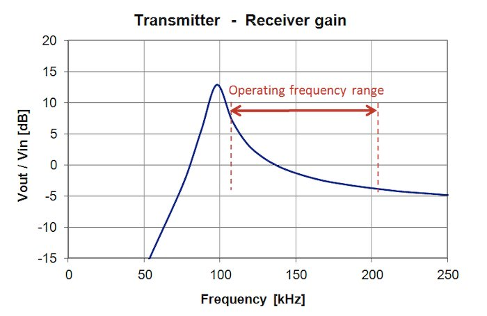 Graph of a Tx-Rx transfer curve