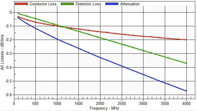 Graph of conductor loss and dielectric loss