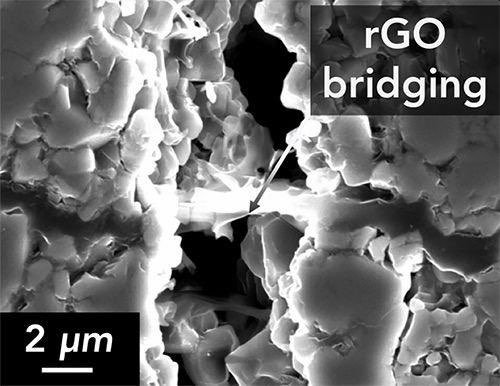 Graphene bridging holds solid electrolyte together.