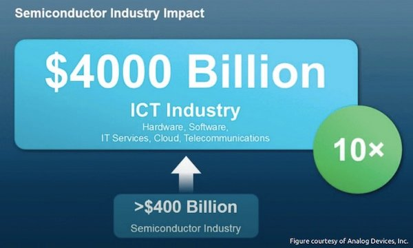 Graphic of the impact of the semiconductor industry