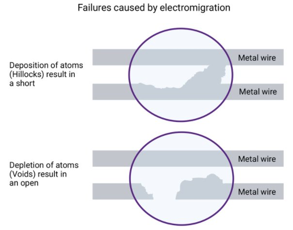Graphic showing results of electromigration