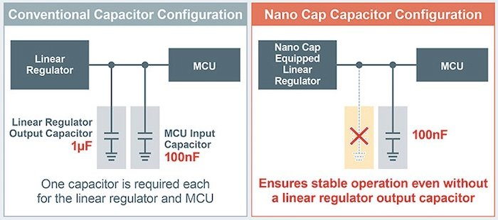 Graphic showing the advantages of Nano Cap technology