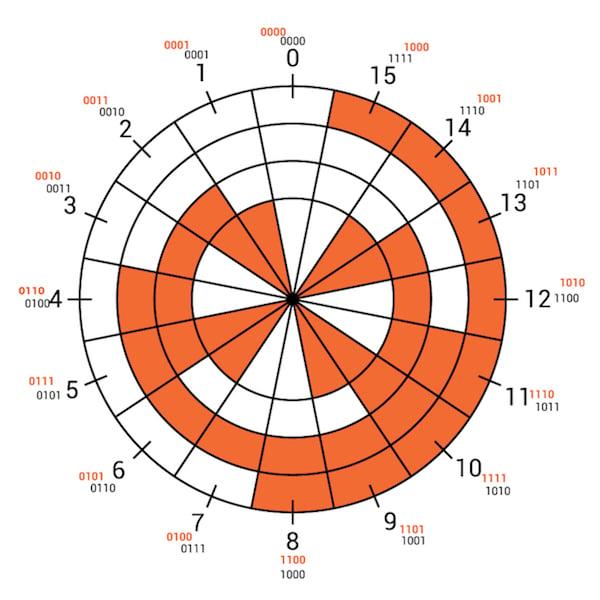 Gray Code encoding wheel