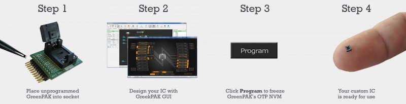 GreenPAK Designer Software and a GreenPAK dev kit.