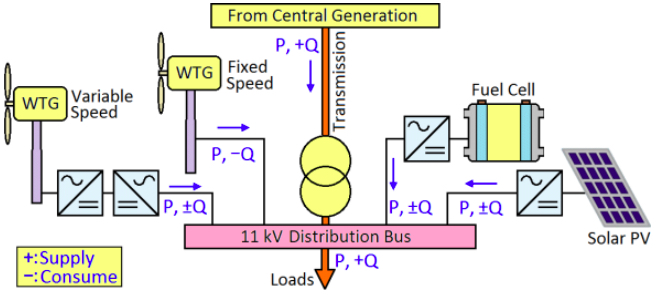 Grid integration of renewable systems typically happens at the distribution level