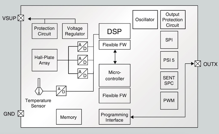 A block diagram for the HALC 39xy.