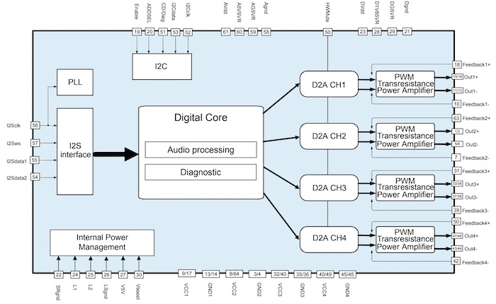 Block diagram of ST's HFDA801A, configured with a low-pass filter with 80kHz frequency response and wide bandwidth HD audio.