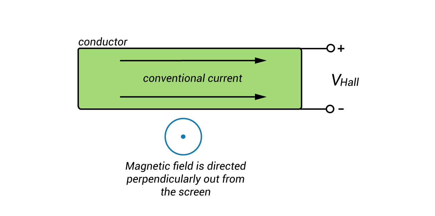 Hall Effect on a Conductor