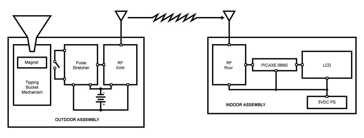 build a wireless  u201ctipping bucket u201d rain gauge  part 2 u2014adding the transmitter